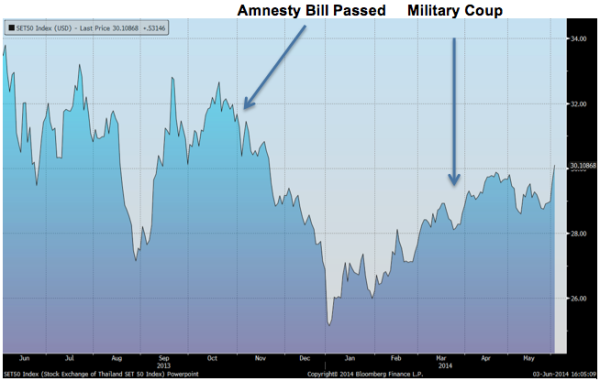 Chart 1 – The Thai SET 50 has suffered tremendous volatility in the past year as the political situation deteriorated in the country. The Amnesty Bill, allowing Thaksin to return, was the trigger that eventually led to the current coup. The market abhorred the Amnesty Bill, yet welcomed the coup.